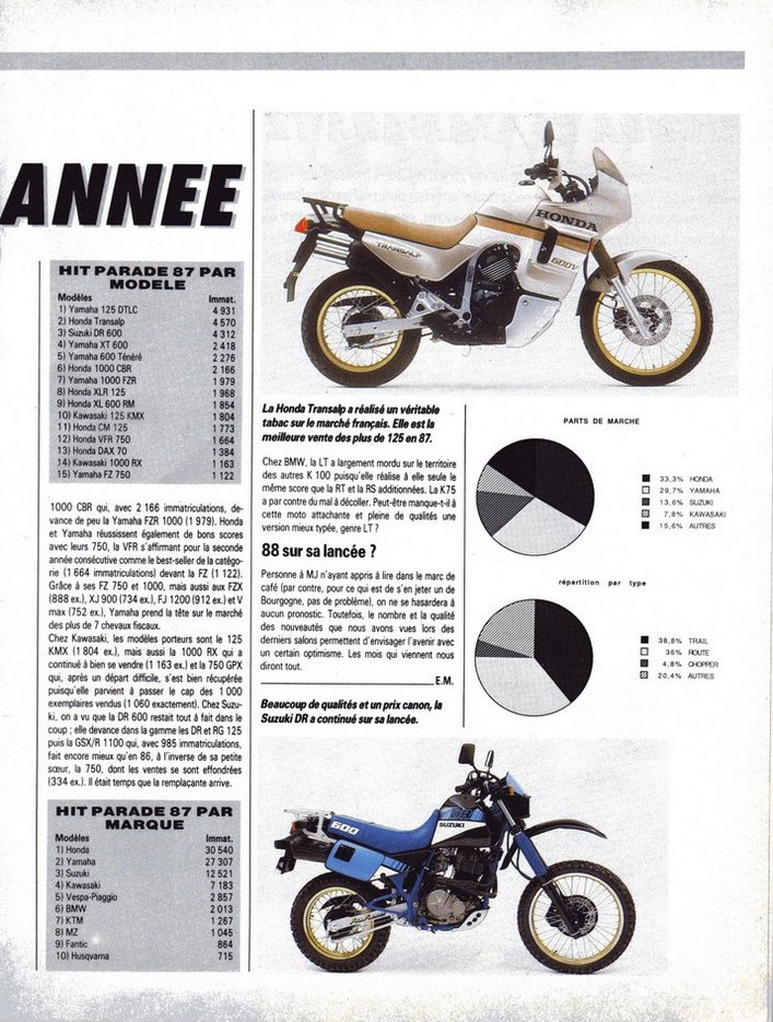 Honda Transalp Moto Journal du 17 mars 1988